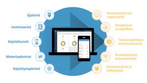 IoT:tä hyödyntävä kalustonhallinta – Trackinno